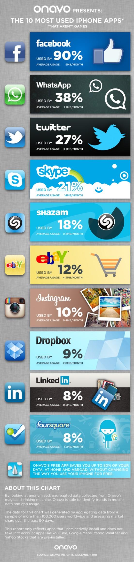 http://elproyectodealejandro.wordpress.com/2012/09/29/listado-de-las-aplicaciones-mas-usadas-en-iphone/?goback=%2Egde_1101417_member_170009679