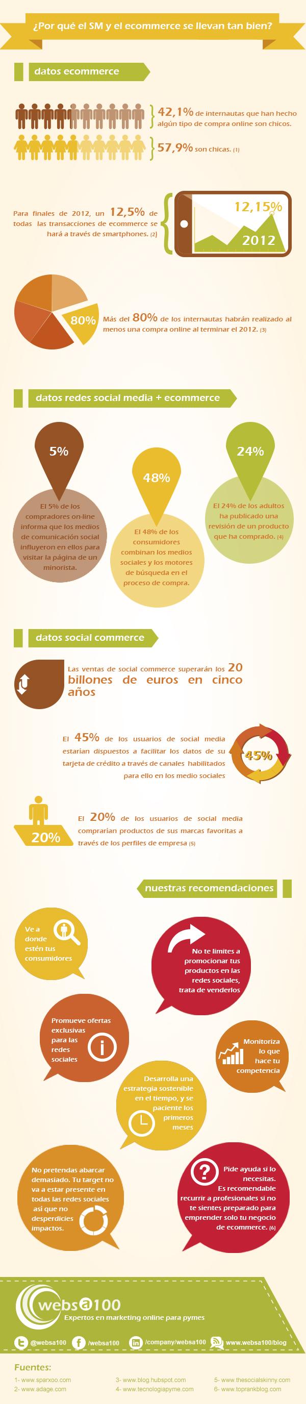 http://www.websa100.com/blog/2012/10/07/infografia-gratuita-el-comercio-online-y-las-redes-sociales-condenados-a-entenderse/