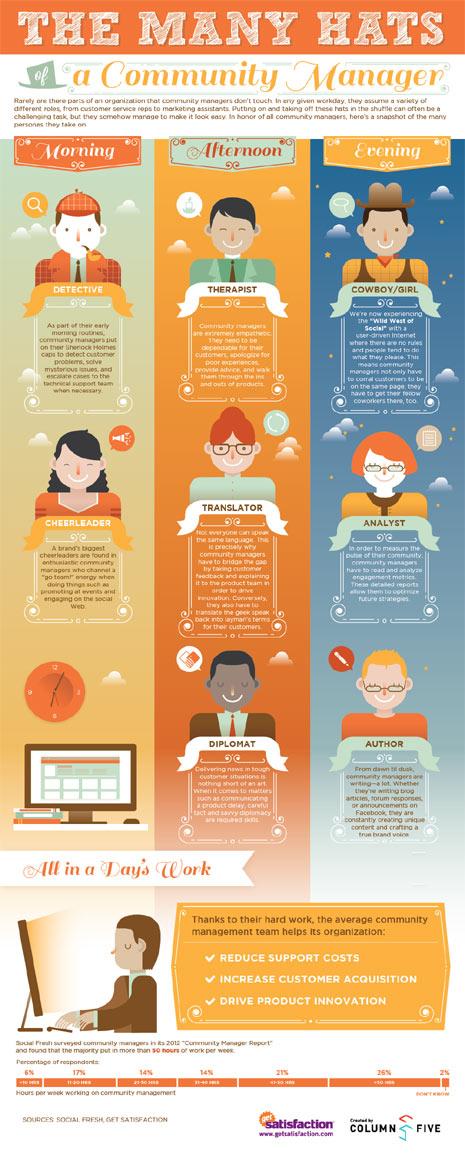http://www.marketingdirecto.com/actualidad/checklists/las-8-caras-de-un-community-manager/
