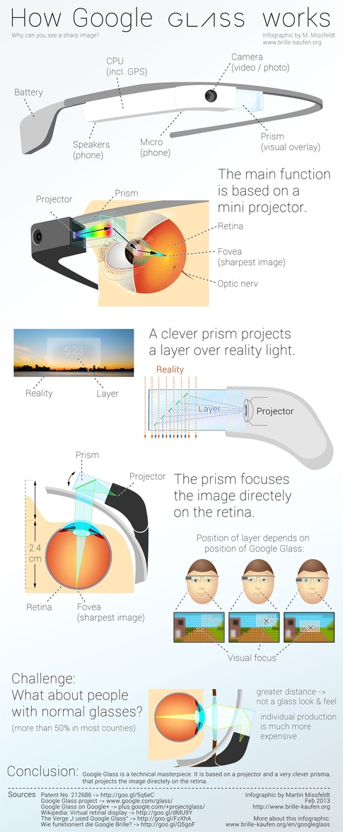 http://glass-apps.org/how-google-glass-works