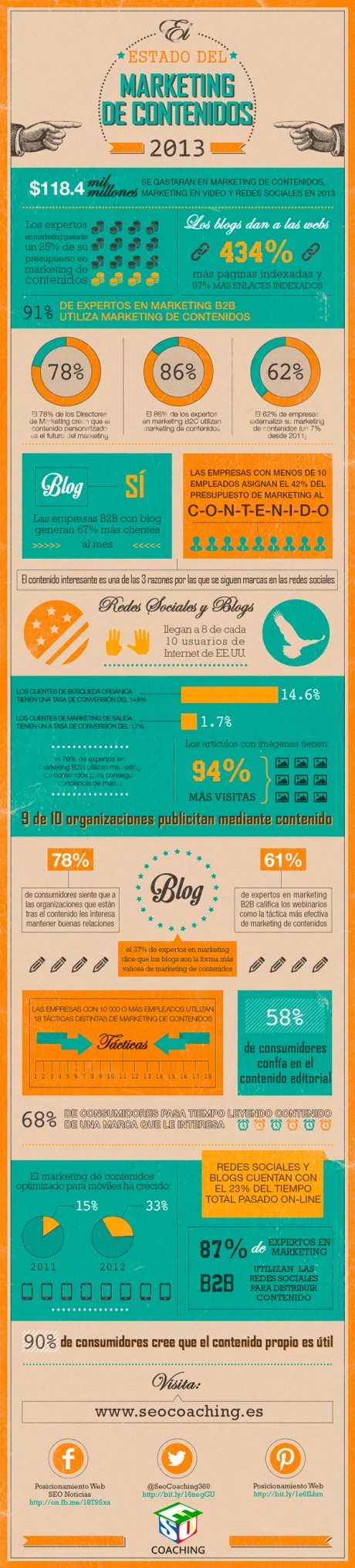 http://ticsyformacion.com/2013/10/16/situacion-de-marketing-de-contenidos-en-2013-infografia-infographic-marketing/