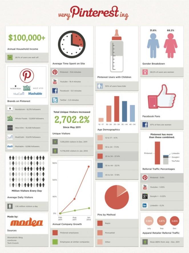 http://www.infografiasinternet.com/infografia-de-pinterest-una-nueva-plataforma-social/#.U0G8SVfBfO4
