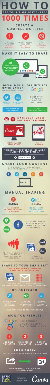 http://ecommerceymarketing.wordpress.com/2014/05/13/consejos-para-conseguir-compartir-tus-posts-mas-de-1-000-veces-en-las-redes-sociales/