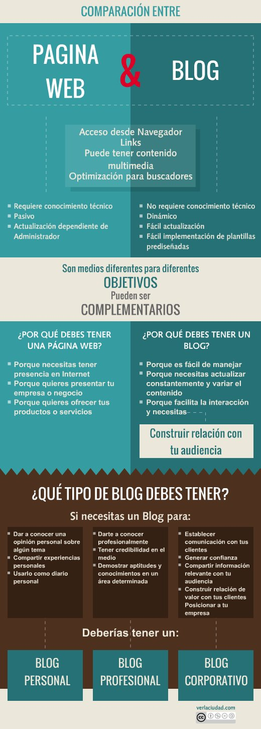 http://marketingneando.es/pagina-web-o-blog/#more-3539