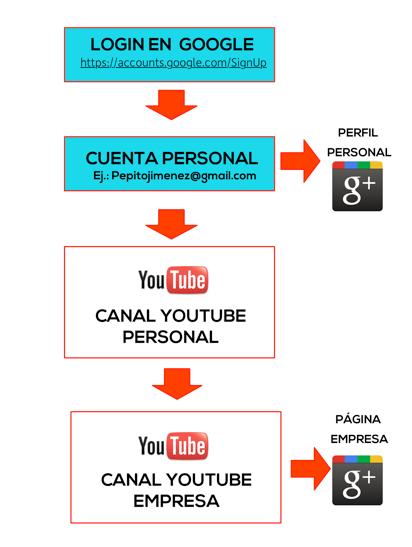 crear-canal-empresa-youtube