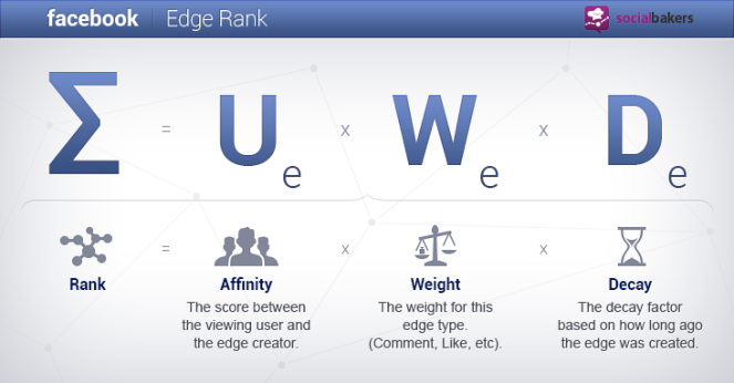 http://www.socialbakers.com/blog/1304-understanding-increasing-facebook-edgerank