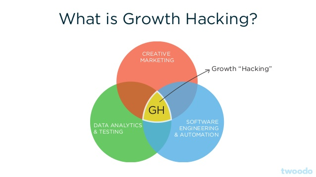 Imagen de: http://www.slideshare.net/DavidArnoux1/growth-hacking-guide-mindset-framework-and-tools