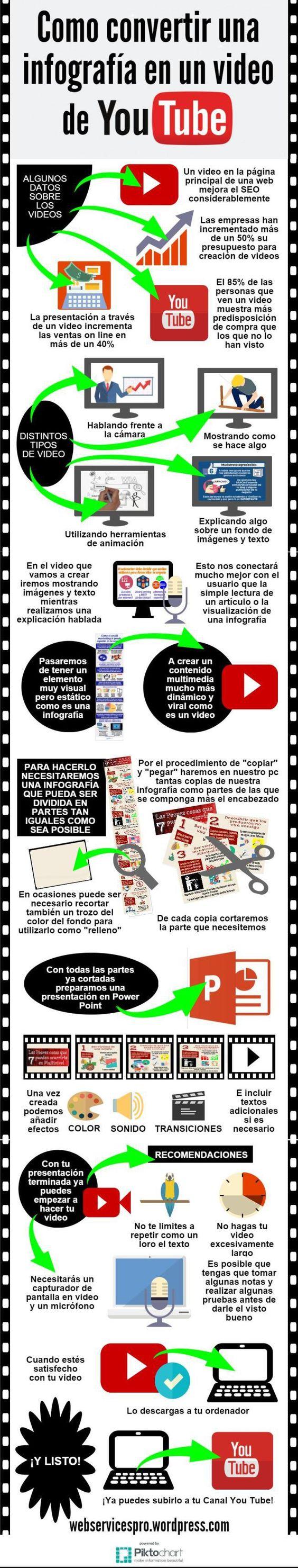 convertir_infografia_video