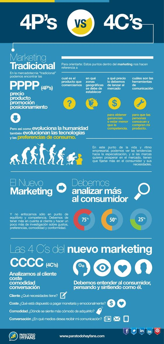 infografia_nuevo_marketing