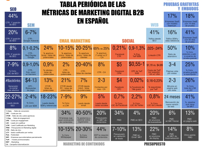 TABLA PERIODICA MARKETING